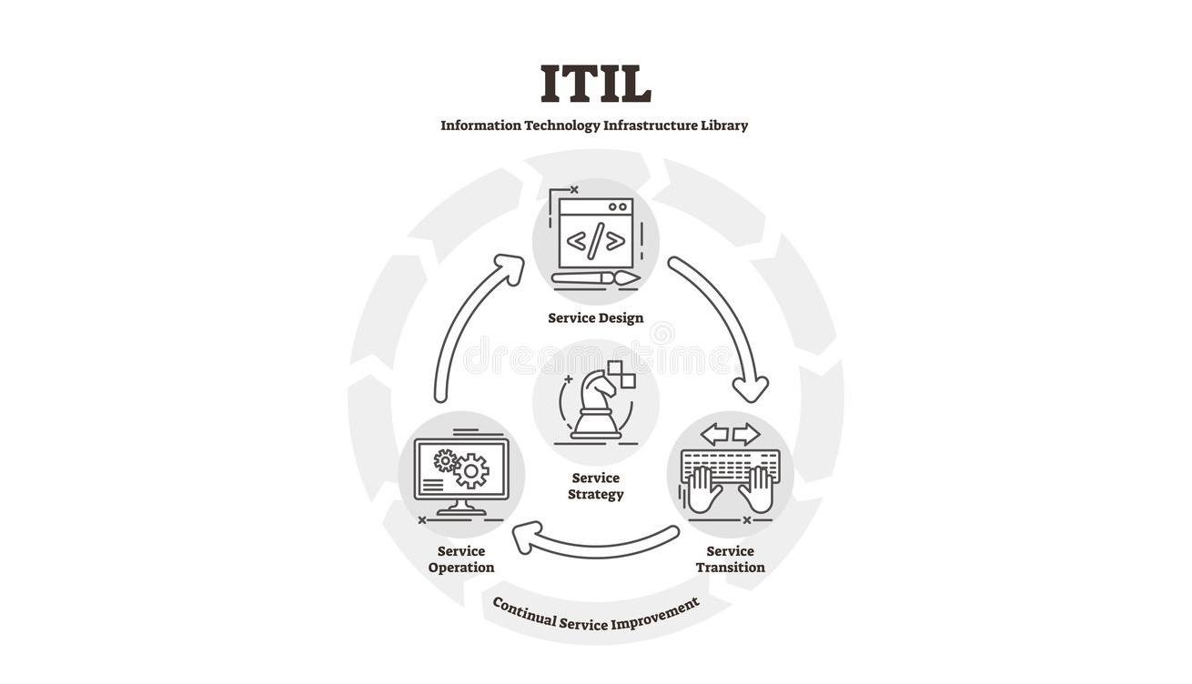 illustration-de-vecteur-diagramme-d-itil-plan-plat-explication-bibliothèque-infrastructure-symboles-concept-conception-140989398
